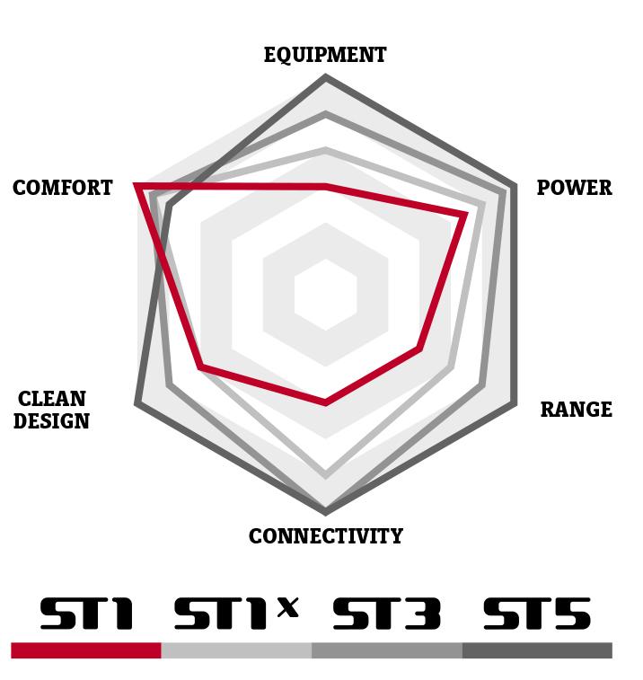 functionaliteiten Stromer ST1